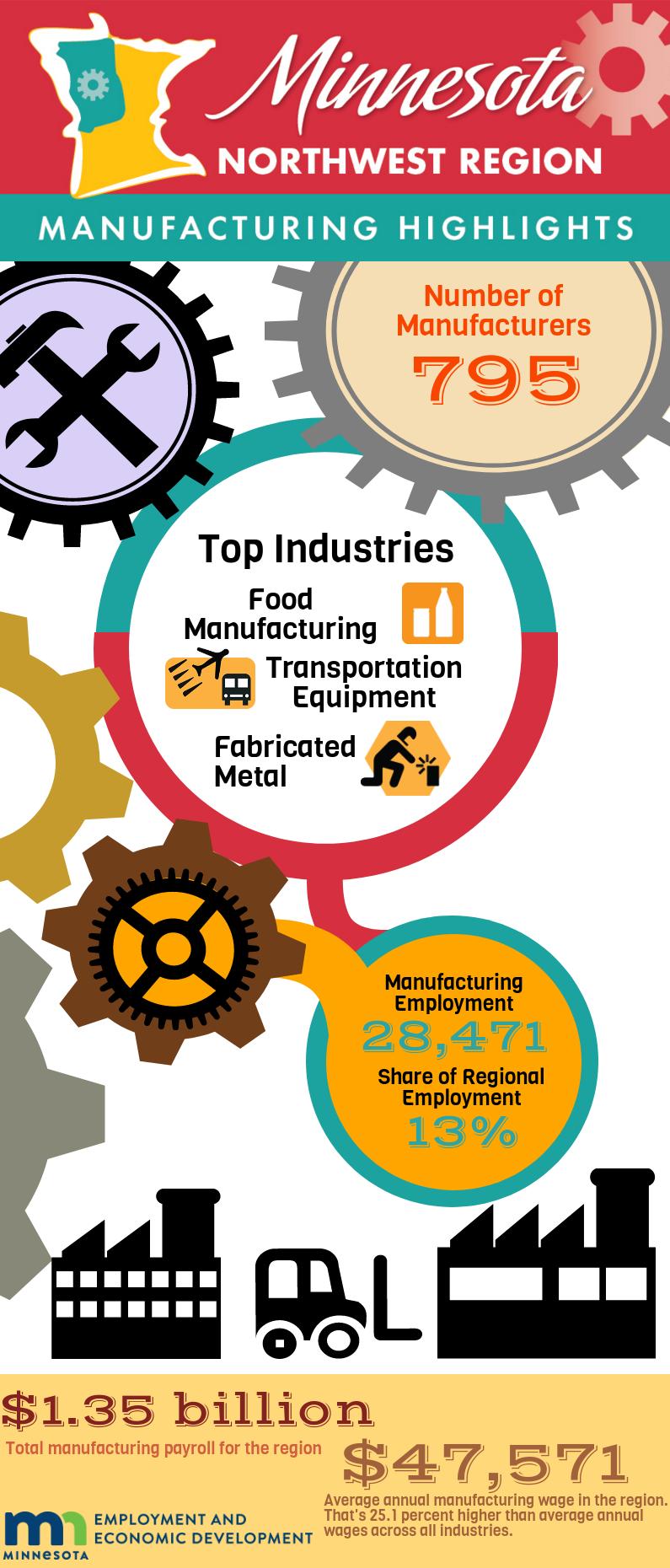 Northwest Minnesota Manufacturing Infographic