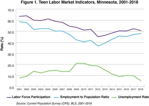 Youth Summer Employment 2019 Minnesota Department Of Employment And Economic Development