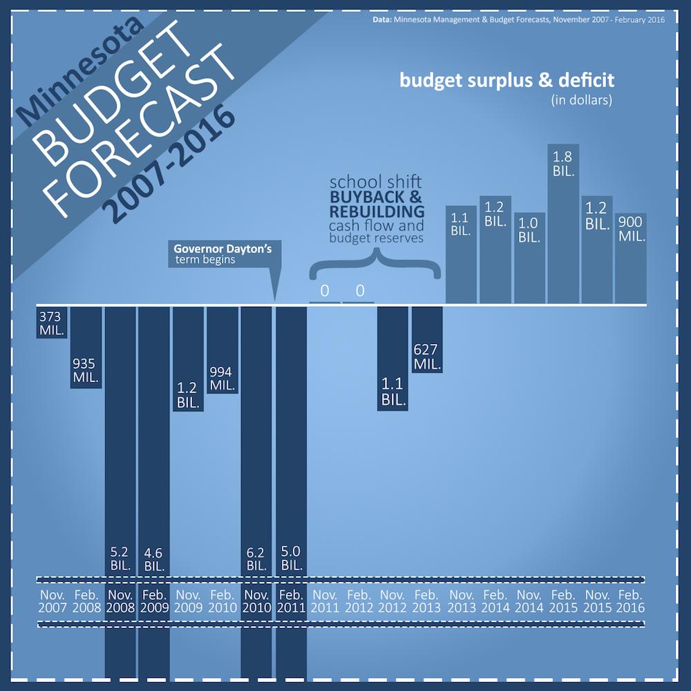 Budget Forecasts 2007-2016